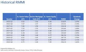 Reverse Mortgage Age Chart Senior Housing Wealth Exceeds 7 Trillion For First Time Nrmla