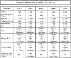 Drug Classification Chart Cool Drug Crimes Wilmington Delaware Criminal Defense Lawyer Jason R