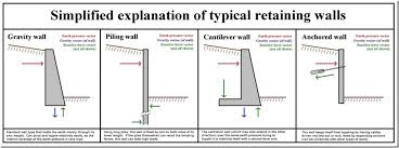 Small Picture Retaining Wall Design Spreadsheet Excel Sheet For The Design Of