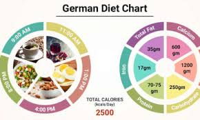 Diet Chart For German Diet Patient German Diet Chart Lybrate
