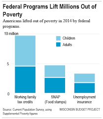 Fewer Wisconsinites Are Struggling Thanks To Help From The