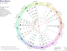 Brene Brown Birth Chart