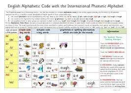 This article is an introduction to the symbols of consonants of the international phonetic alphabet (ipa) as it is used to denote pronunciation of english the sound similar to k but voiced, i.e. Ipa Pics Training
