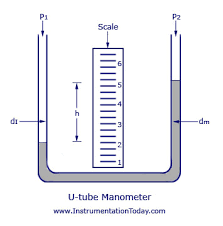 u tube manometer equation. u-tube manometer u tube equation