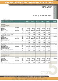 Финансовые расчеты пекарня img