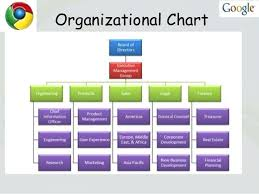 Google Hierarchy Chart How To Make A Chart In Sheets Dynamic