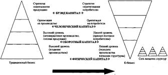 Курсовая работа Капитал сущность структура и формы ru 8 представлены коренные изменения в структуре капитала традиционного и электронного бизнеса в отраслях В2В бизнес для бизнеса
