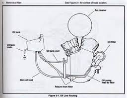 similiar harley davidson oil passage diagram keywords harley davidson v twin engine diagrams in addition harley davidson oil