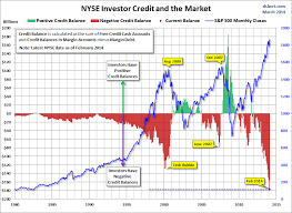Nyse Charts Free Nyse Margin Debt Nyse Investor Credit The Market 1995