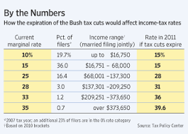 White House To Allow Tax Cuts For Wealthy To Expire Wsj