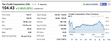 the chubb corporation cb stock quote