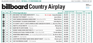 Farce The Music Honest Billboard Country Chart July 2015