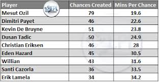 Premier League Form Chart The Most Creative Players This Season Epl Index