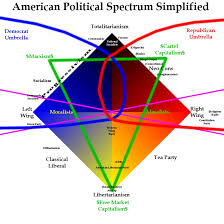 Political Spectrums In A Time Of Labels