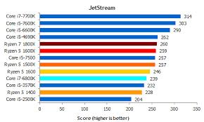 65 Unfolded Intel I7 Chart Comparison Chart