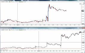 Tick Charts Vs Time Based Charts On Mt4 Investoo Com