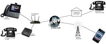 voip independent local ex bt telephone engineer plymouth devon voip what can it do for you
