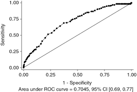 Gai Score Chart Classification Of Intellectual Disability Using The Wechsler