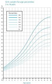 Pediatric Growth Chart Percentile Calculator 63 Explanatory Growth Chart Calculater