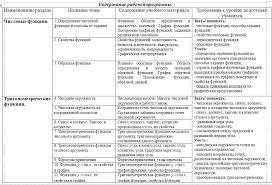 Скачать тематическое планирование по математике класс мордкович  Тематическое 10 кл 1
