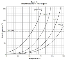 Vapor Pressure Chart Vapor Pressure Graph Phase Changes Chart Diagram Line