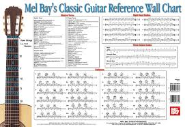 bass scales wall chart shapes of the major scale and movable scale patterns bass