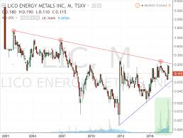 Cobalt Price Chart 5 Years Lico Energy Metals Playing The Breakout From 15 Year Long