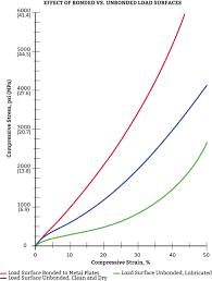 Urethane Hardness Chart Polyurethane Load Bearing Capacity Gallagher Polyurethane