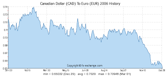 1 Eur To Cad Chart Canadian Dollar Cad To Euro Eur History Foreign Currency