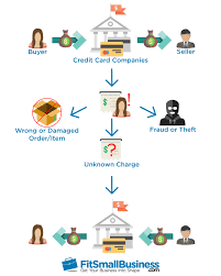 10 Ways To Prevent Chargebacks The Ultimate Guide