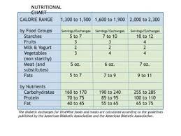 Diabetic Nutrition Chart Diabetic Food Exchanges Diabetic