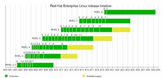 Red Hat Organization Chart Red Hat Enterprise Linux Wikipedia