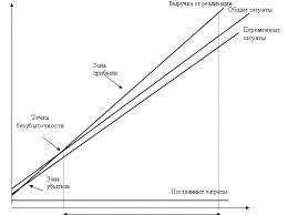 Маржинальный анализ курсовая работа Курсовая работа Теория по финансам на тему Маржинальный анализ себестоимости прибыли и