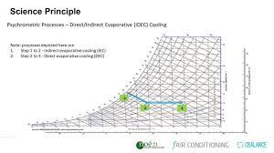 Download Psychrometric Chart Pdf Psycometric Chart