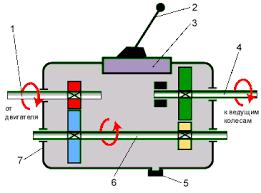 Устройство механической коробки передач МКПП Схема работы механической коробки передач