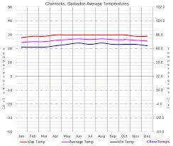 Average Temperatures In Charnocks Barbados Temperature