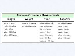 Copy Of Customary Measurement Lessons Tes Teach