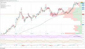Apple (AAPL) Stock Price and Forecast ...