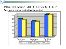 Moving Research To Practice Implementing The Math In Cte