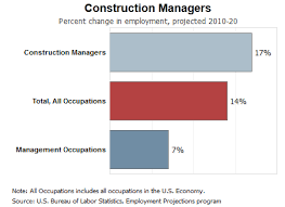 Construction Management Minor Programs California