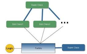 Factory Pattern Java Cool Factory Method Design Pattern Java Tutorial Blog