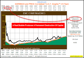 Emc Corp Stock Price History Chart Emc2 Stock Price Best Margin Account Rates