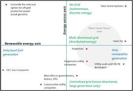 Renewable energy a vision of the future essay