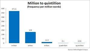 1 billion in standard form quadrillion quintillion sextillion and other huge numbers