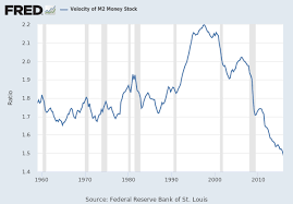 Fed Money Supply Chart Velocity Of M2 Money Stock M2v Fred St Louis Fed
