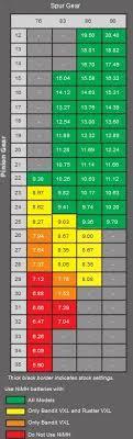 Traxxas 4 Tec 2 0 Gearing Chart 20 Right Traxxas Rustler Gearing Chart