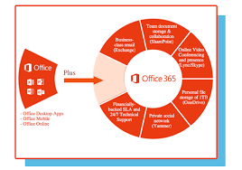 Microsoft Office 365 Business Is Better With Office 365