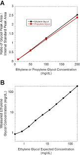 Tervibowf Blog Archive Propylene Glycol Activation