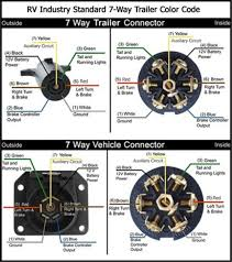 7 way rv trailer connector wiring diagram diagram 7 way rv flat blade trailer side wiring diagram