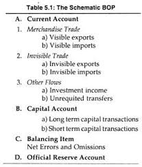 Balance Of Payments Bop Its Components
